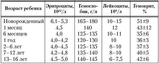 Таблица лейкоцитов в кале у грудничка